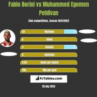 Fabio Borini vs Muhammed Egemen Pehlivan h2h player stats