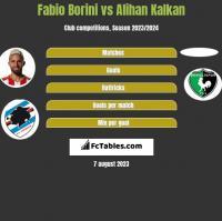 Fabio Borini vs Alihan Kalkan h2h player stats