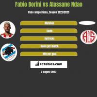 Fabio Borini vs Alassane Ndao h2h player stats