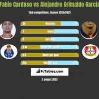 Fabio Cardoso vs Alejandro Grimaldo Garcia h2h player stats