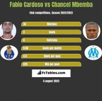 Fabio Cardoso vs Chancel Mbemba h2h player stats