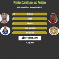 Fabio Cardoso vs Felipe h2h player stats