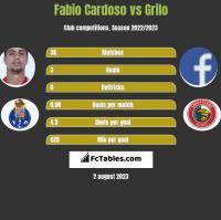 Fabio Cardoso vs Grilo h2h player stats
