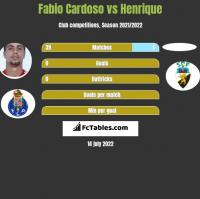 Fabio Cardoso vs Henrique h2h player stats