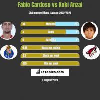 Fabio Cardoso vs Koki Anzai h2h player stats