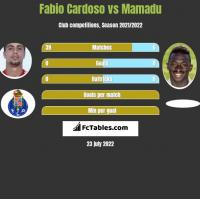 Fabio Cardoso vs Mamadu h2h player stats