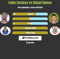 Fabio Cardoso vs Rafael Ramos h2h player stats