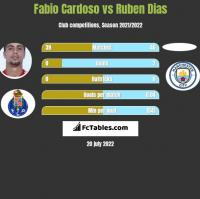 Fabio Cardoso vs Ruben Dias h2h player stats