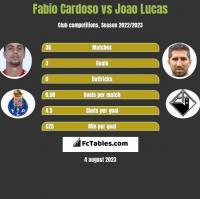 Fabio Cardoso vs Joao Lucas h2h player stats