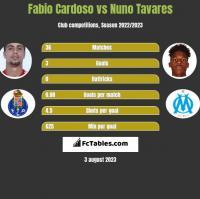 Fabio Cardoso vs Nuno Tavares h2h player stats