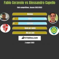 Fabio Ceravolo vs Alessandro Capello h2h player stats