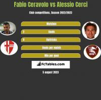 Fabio Ceravolo vs Alessio Cerci h2h player stats