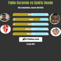 Fabio Ceravolo vs Cedric Gondo h2h player stats