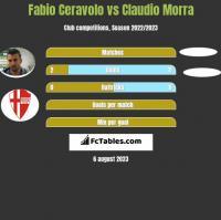 Fabio Ceravolo vs Claudio Morra h2h player stats