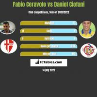 Fabio Ceravolo vs Daniel Ciofani h2h player stats