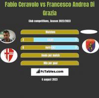 Fabio Ceravolo vs Francesco Andrea Di Grazia h2h player stats