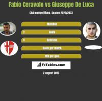 Fabio Ceravolo vs Giuseppe De Luca h2h player stats
