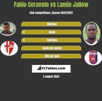 Fabio Ceravolo vs Lamin Jallow h2h player stats