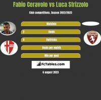 Fabio Ceravolo vs Luca Strizzolo h2h player stats