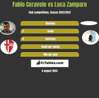 Fabio Ceravolo vs Luca Zamparo h2h player stats