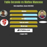 Fabio Ceravolo vs Matteo Mancosu h2h player stats