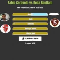 Fabio Ceravolo vs Reda Boultam h2h player stats