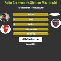 Fabio Ceravolo vs Simone Mazzocchi h2h player stats