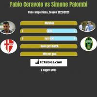 Fabio Ceravolo vs Simone Palombi h2h player stats