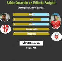 Fabio Ceravolo vs Vittorio Parigini h2h player stats