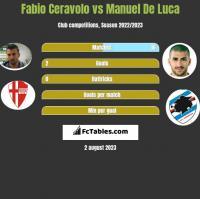 Fabio Ceravolo vs Manuel De Luca h2h player stats