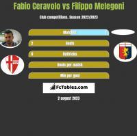 Fabio Ceravolo vs Filippo Melegoni h2h player stats