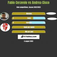Fabio Ceravolo vs Andrea Cisco h2h player stats