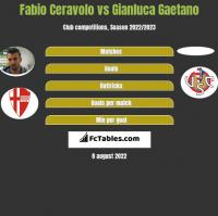 Fabio Ceravolo vs Gianluca Gaetano h2h player stats