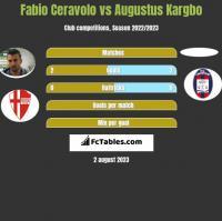 Fabio Ceravolo vs Augustus Kargbo h2h player stats