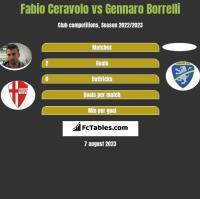 Fabio Ceravolo vs Gennaro Borrelli h2h player stats