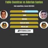 Fabio Coentrao vs Aderlan Santos h2h player stats