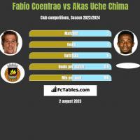 Fabio Coentrao vs Akas Uche Chima h2h player stats