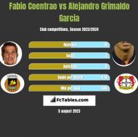 Fabio Coentrao vs Alejandro Grimaldo Garcia h2h player stats