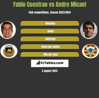 Fabio Coentrao vs Andre Micael h2h player stats