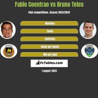 Fabio Coentrao vs Bruno Teles h2h player stats