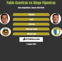 Fabio Coentrao vs Diogo Figueiras h2h player stats
