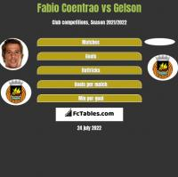 Fabio Coentrao vs Gelson h2h player stats