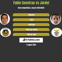 Fabio Coentrao vs Jardel h2h player stats