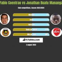 Fabio Coentrao vs Jonathan Buatu Mananga h2h player stats