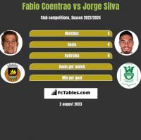 Fabio Coentrao vs Jorge Silva h2h player stats