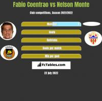 Fabio Coentrao vs Nelson Monte h2h player stats