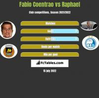 Fabio Coentrao vs Raphael h2h player stats