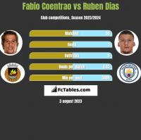 Fabio Coentrao vs Ruben Dias h2h player stats