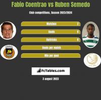 Fabio Coentrao vs Ruben Semedo h2h player stats