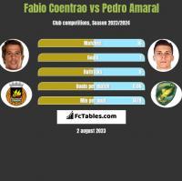 Fabio Coentrao vs Pedro Amaral h2h player stats